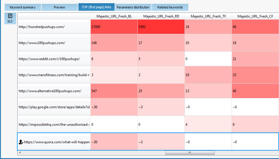 Keyword difficulty estimation - params comparison.